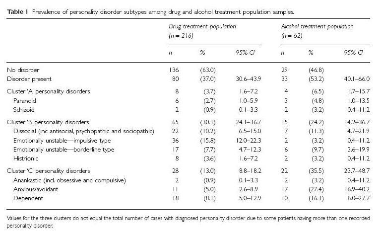 Patología dual, las conductas adictivas y los trastornos de la personalidad